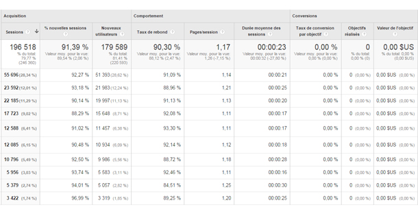 Rapports Google Analytics